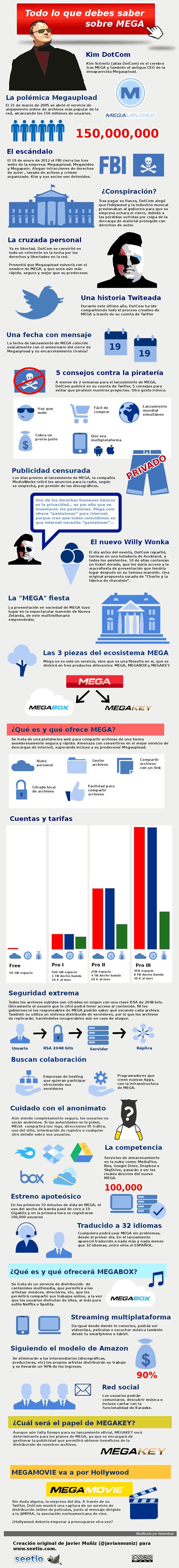 infografia MEGA