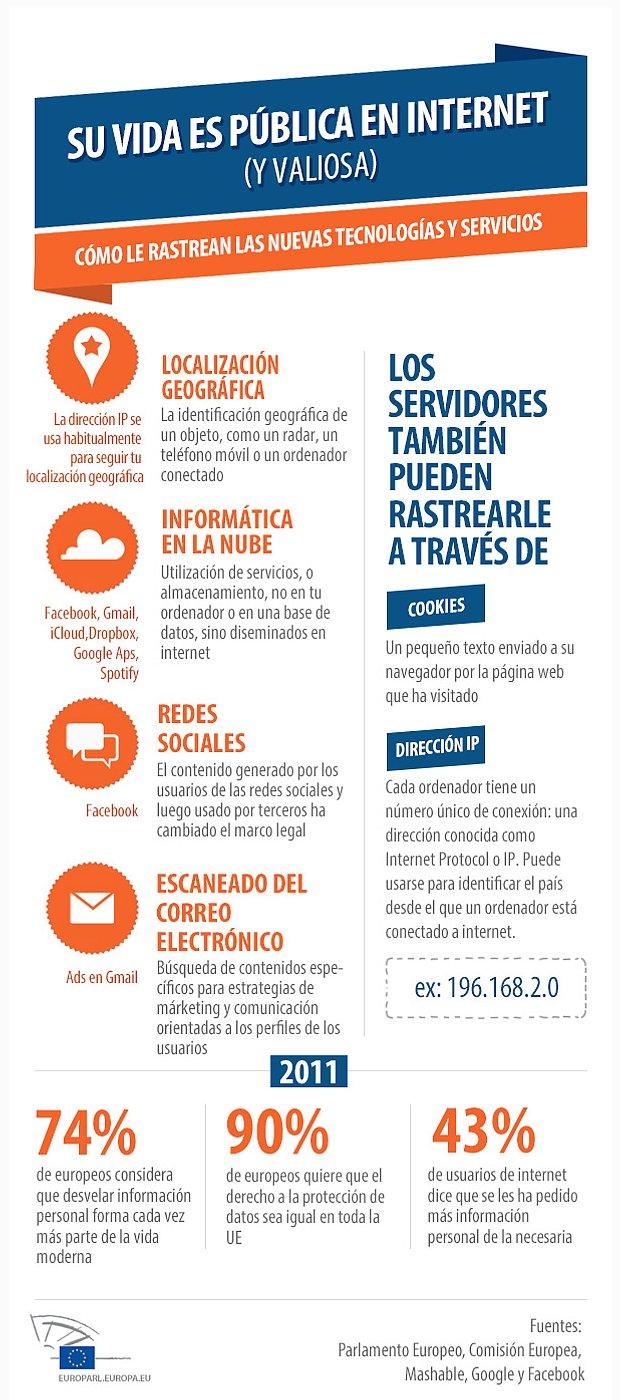 infografia proteccion de datos