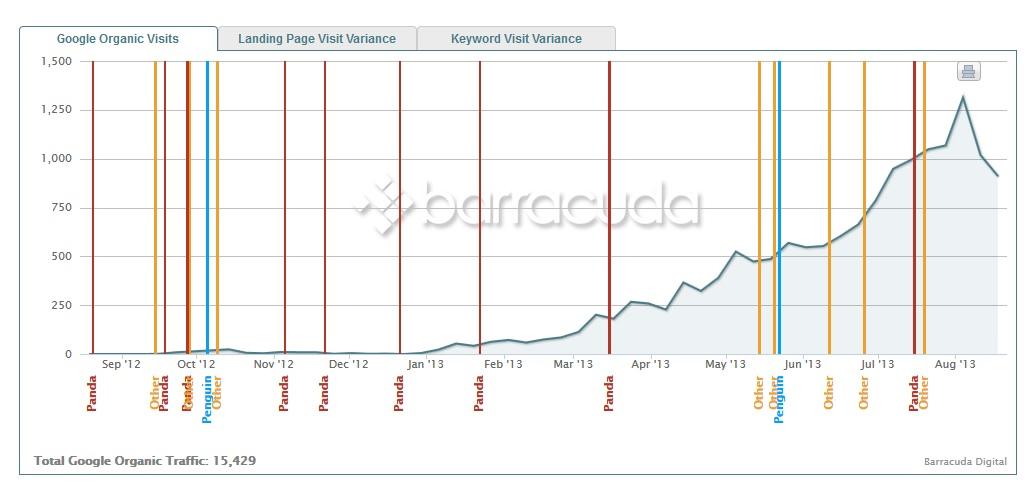 blog sin penalizar google