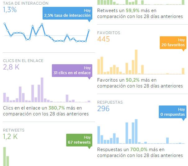 Repercusión-tweets
